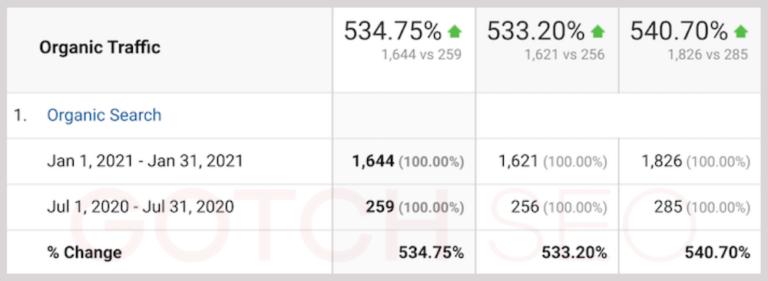 Estudio de caso de SEO: 534% más de tráfico de búsqueda orgánico