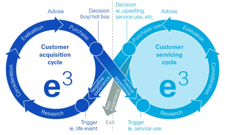 Por qué las aseguradoras deben preocuparse más por sus clientes y cómo hacerlo en la era digital, anteponiendo a las personas, por Experientia