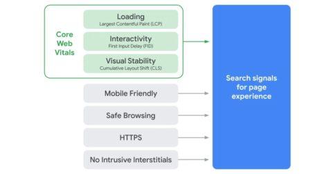 Optimización de las señales de calidad del sitio web