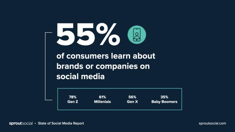 7 estadísticas que demuestran la importancia del marketing en redes sociales